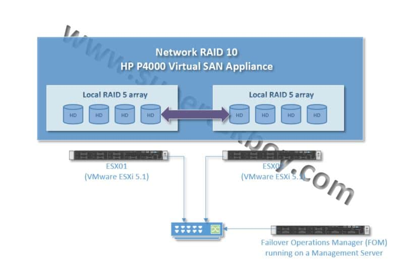 HP P4000 Virtual SAN Appliance