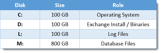 Exchange 2010 Drive Layout