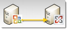 Migrating from Exchange 2003 to 2010