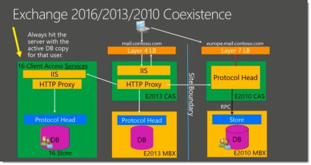 Exchange 2016-2013-2010 coexistence