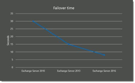 Exchange 2016 Failover Time