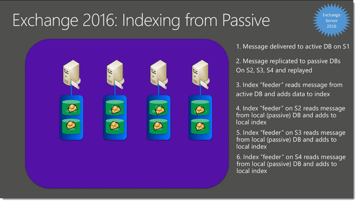 Exchange 2016 Indexing from Passive Copies