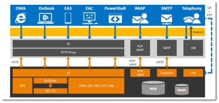 Exchange 2016 MAPI over HTTP