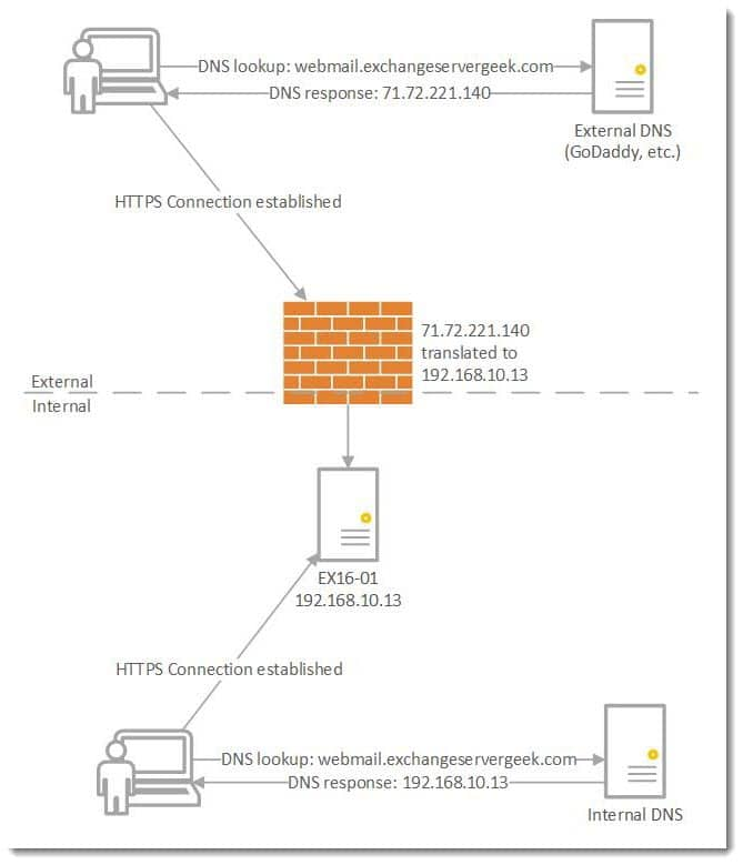 Exchange Split DNS