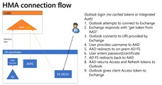 Configuring Exchange Hybrid Modern Authentication