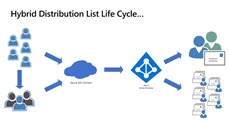 Managing distribution lists in Exchange hybrid