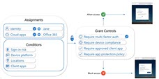 Protecting Outlook with authentication & authorization controls