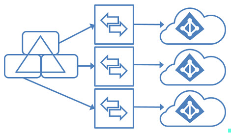 Azure AD Connect OU Filtering to Multiple Azure AD instances